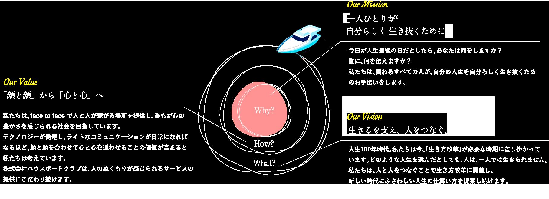 ミッション・バリュー・ビジョン